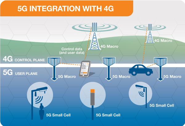 EMF - 5G Explained - How 5G Works