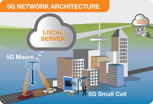 EMF - 5G Explained - How 5G Works